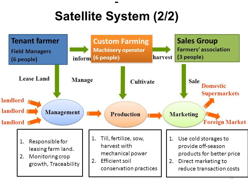 Sales Group Farmers' association (3 people ) Lease Land Management Production Marketing inform harvest Manage Cultivate Sale landlord Domestic Superma