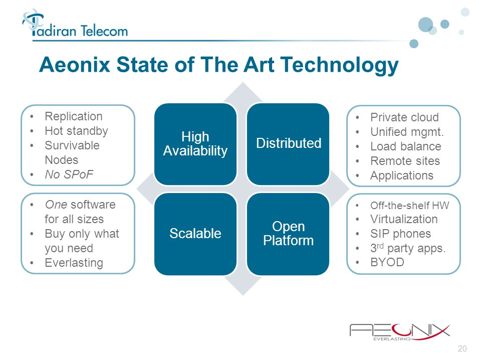 20 Aeonix State of The Art Technology High Availability DistributedScalable Open Platform One software for all sizes Buy only what you need Everlastin