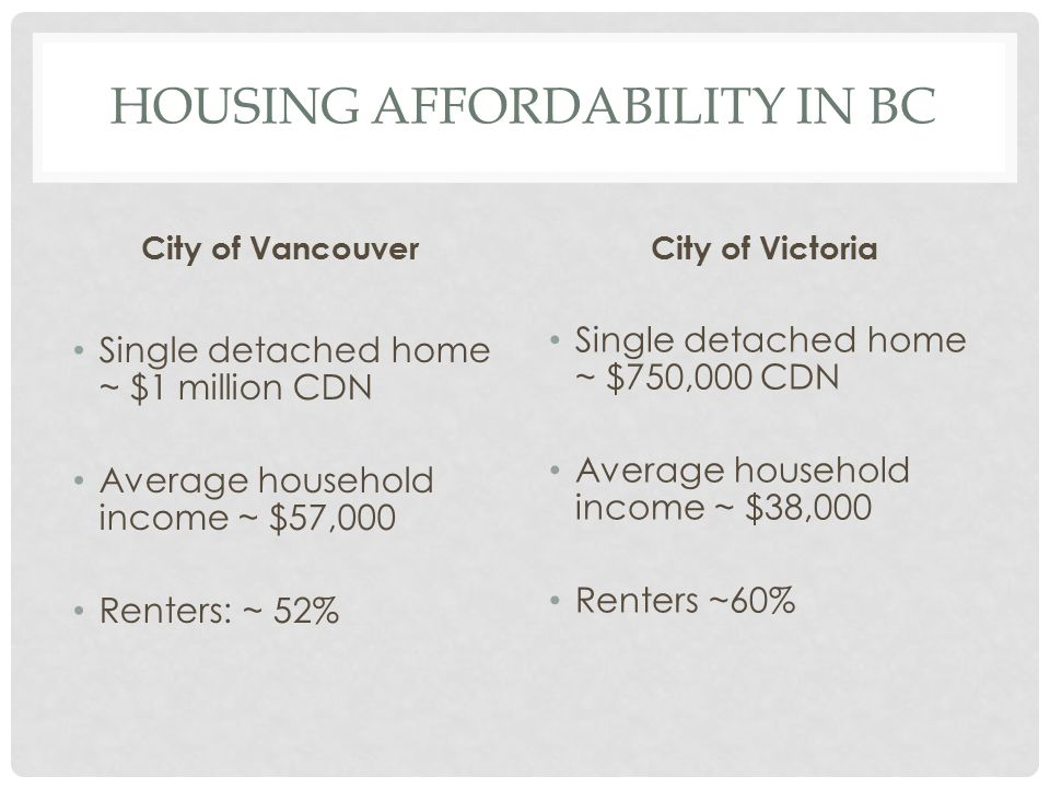 HOUSING AFFORDABILITY IN BC City of Vancouver Single detached home ~ $1 million CDN Average household income ~ $57,000 Renters: ~ 52% City of Victoria