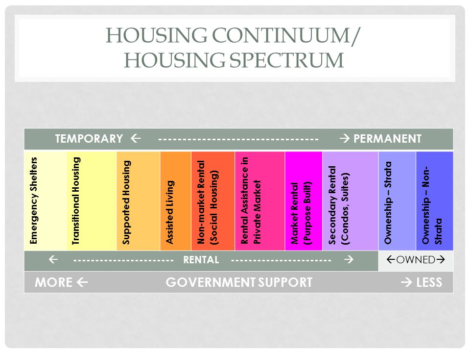 HOUSING CONTINUUM/ HOUSING SPECTRUM TEMPORARY  ---------------------------------  PERMANENT Emergency Shelters Transitional Housing Supported Housin