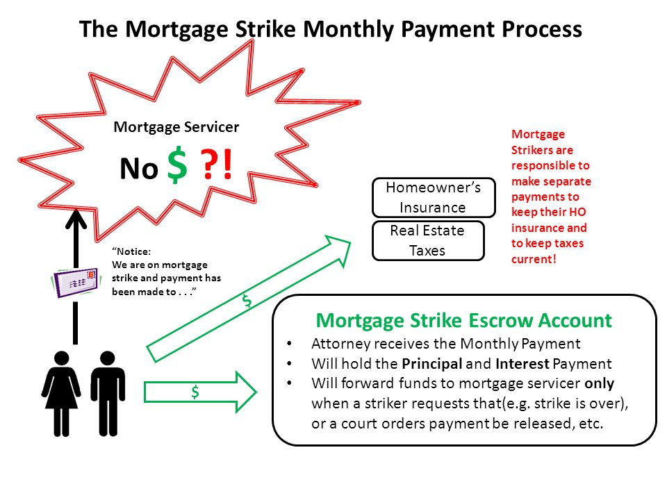 The Mortgage Strike Escrow Payment Process Notice: We are on mortgage strike and payment has been made to... Escrow Agent Receives the Monthly Payment in the form of a money order (no expiration) payable to the Mortgage Servicer Makes a record of the Principal and Interest portions (as delineated by servicer's monthly invoice) Stores the money order(s) in a safe deposit box (per agreement with the striker) Is available to verify for Servicer the amounts received, dates received and terms of custody agreement with striker $ $ Homeowner's Insurance Real Estate Taxes Mortgage Servicer Receives Notice of Escrow Payment (sent to Lockbox and Correspondence (customer service) postal addresses $ Escrow Agent's Safe Deposit Box Escrow Agent