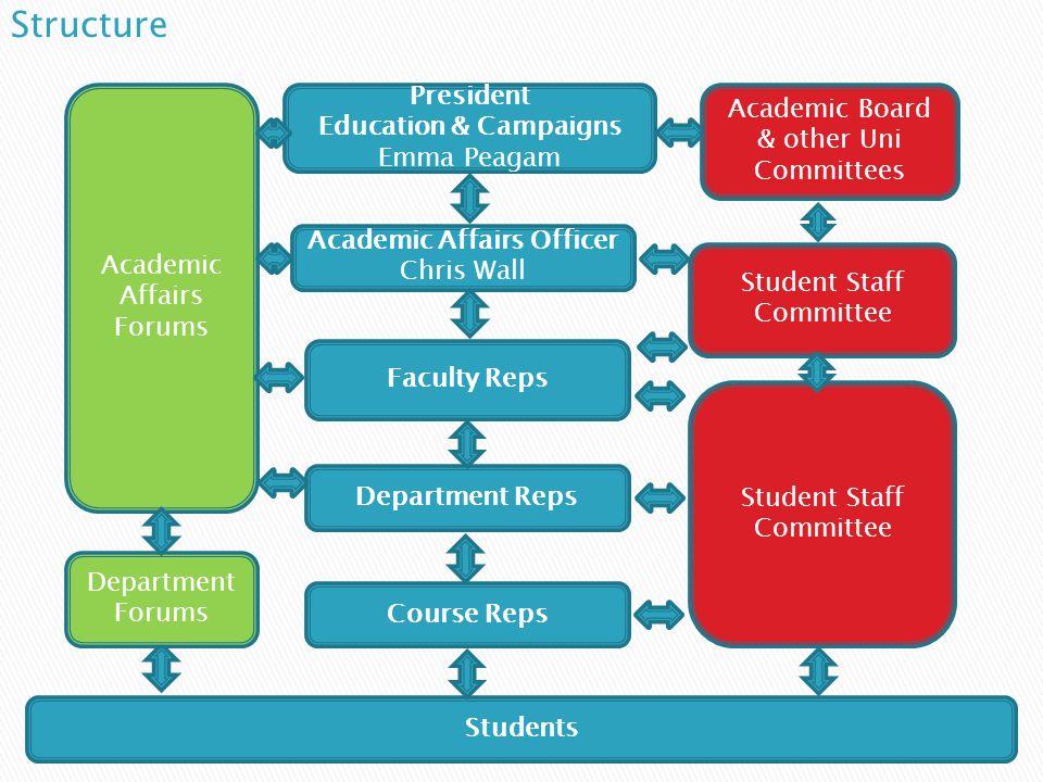  Department Rep  Faculty Rep  Academic Affairs Officer (Student Executive)  Sabbatical