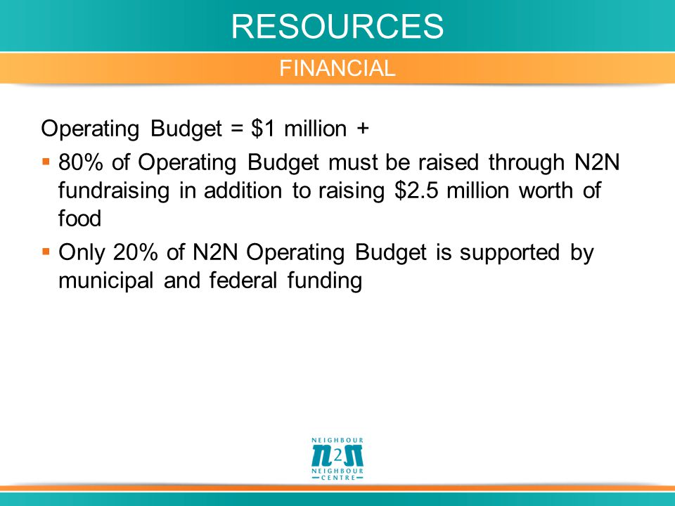 RESOURCES FINANCIAL Operating Budget = $1 million +  80% of Operating Budget must be raised through N2N fundraising in addition to raising $2.5 million worth of food  Only 20% of N2N Operating Budget is supported by municipal and federal funding