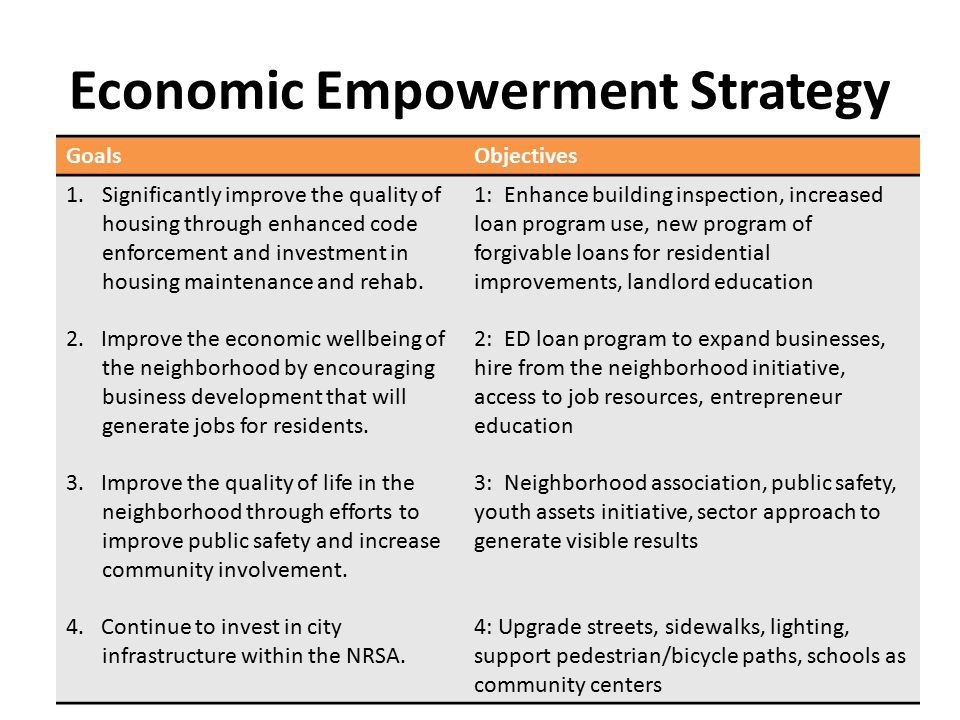 Economic Empowerment Strategy GoalsObjectives 1.Significantly improve the quality of housing through enhanced code enforcement and investment in housi