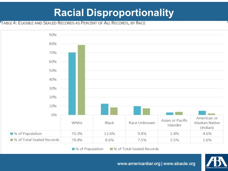 www.americanbar.org | www.abacle.org Racial Disproportionality Consideration – Insufficient efforts to identify and develop permanency resources for y