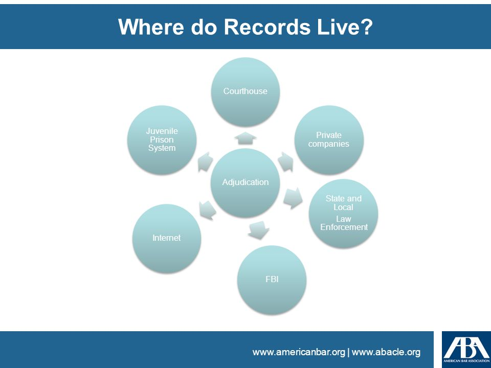 www.americanbar.org | www.abacle.org Where do Records Live.