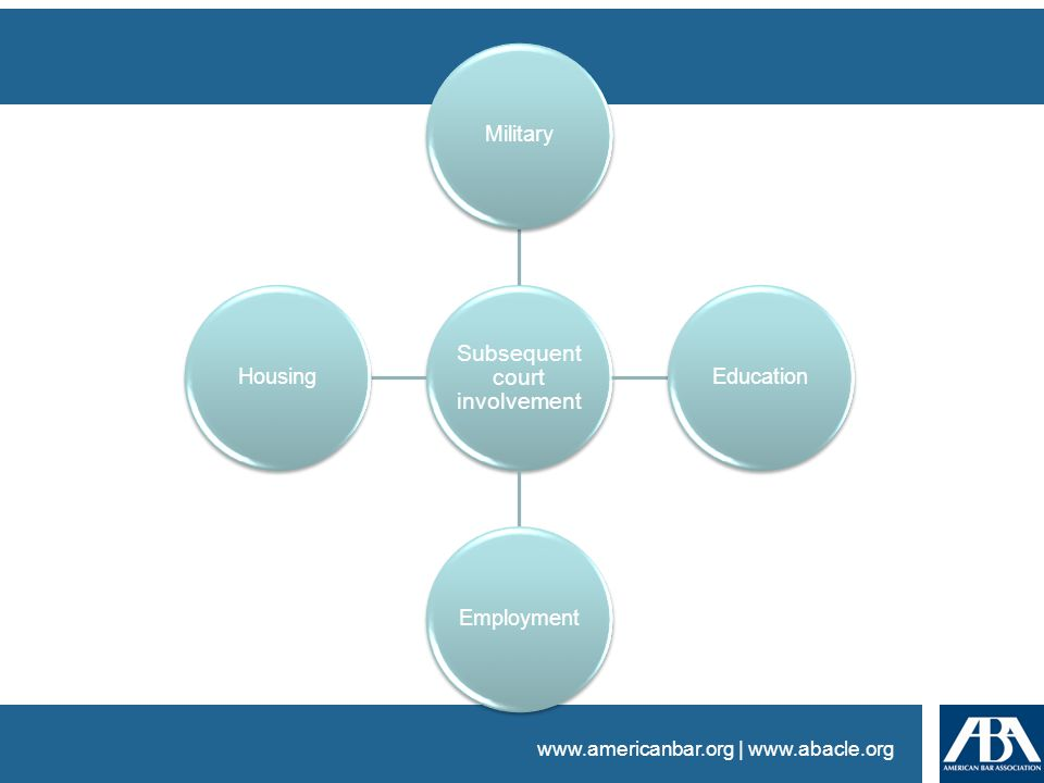 www.americanbar.org | www.abacle.org Subsequent court involvement MilitaryEducation Employment Housing