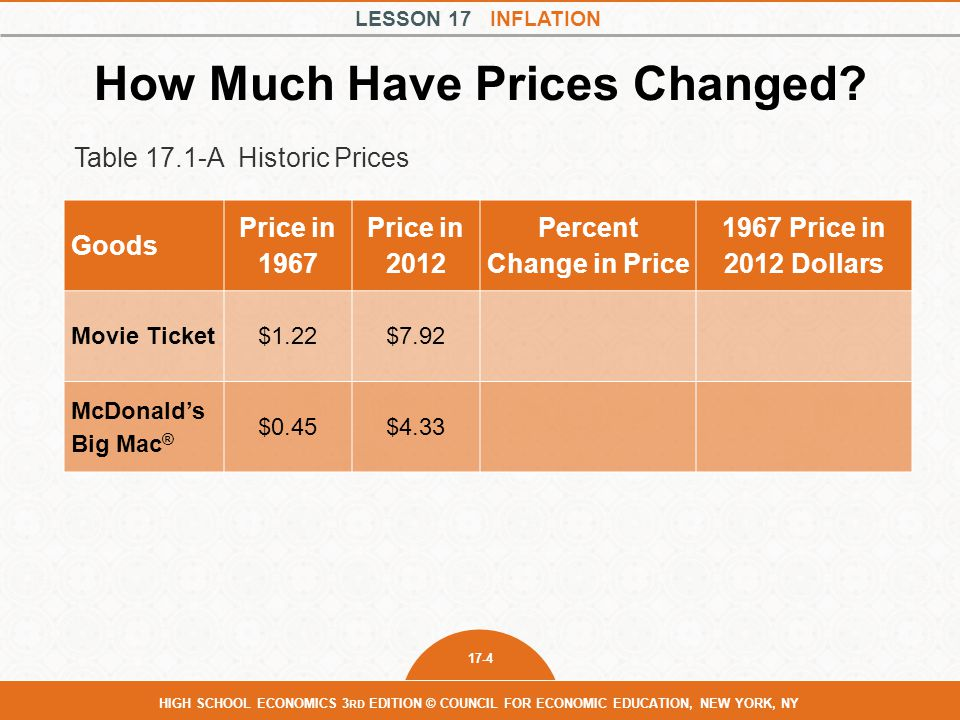 LESSON 17 INFLATION 17-5 HIGH SCHOOL ECONOMICS 3 RD EDITION © COUNCIL FOR ECONOMIC EDUCATION, NEW YORK, NY How Much Have Prices Changed.
