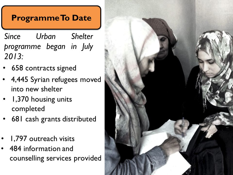 Since Urban Shelter programme began in July 2013: Programme To Date 658 contracts signed 1,370 housing units completed 4,445 Syrian refugees moved into new shelter 681 cash grants distributed 1,797 outreach visits 484 information and counselling services provided