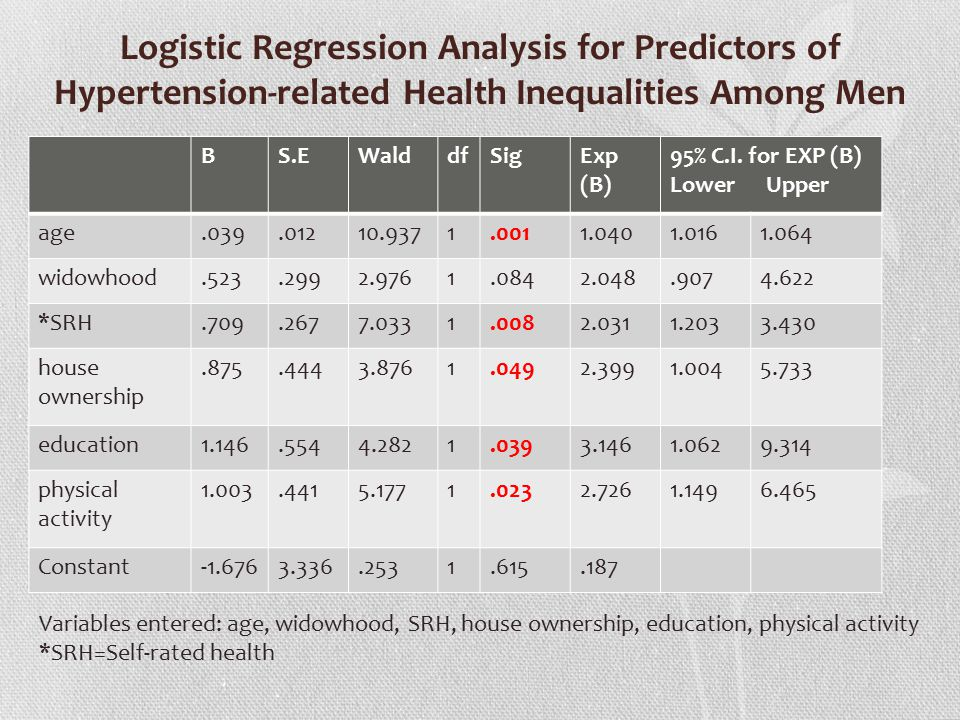 Logistic Regression Analysis for Predictors of Hypertension-related Health Inequalities Among Men BS.EWalddfSigExp (B) 95% C.I.