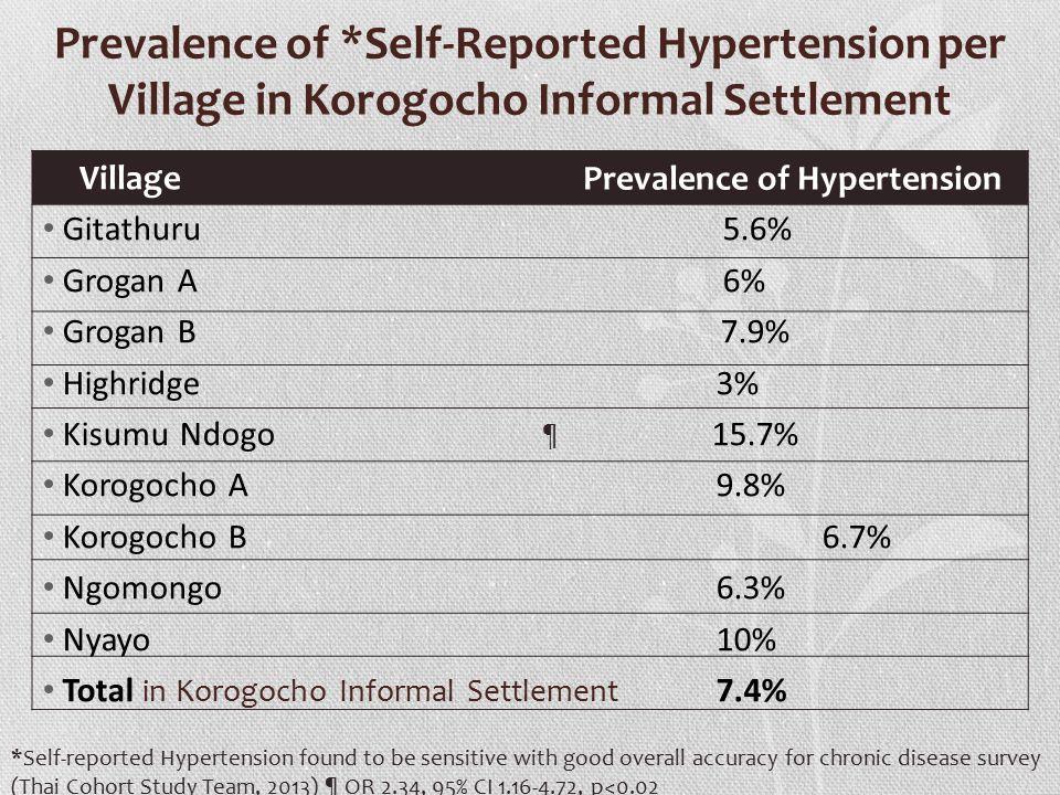 Prevalence of *Self-Reported Hypertension per Village in Korogocho Informal Settlement Gitathuru 5.6% Grogan A 6% Grogan B 7.9% Highridge 3% Kisumu Ndogo 15.7% Korogocho A 9.8% Korogocho B 6.7% Ngomongo 6.3% Nyayo 10% Total in Korogocho Informal Settlement 7.4% Village Prevalence of Hypertension ¶ *Self-reported Hypertension found to be sensitive with good overall accuracy for chronic disease survey (Thai Cohort Study Team, 2013) ¶ OR 2.34, 95% CI 1.16-4.72, p<0.02