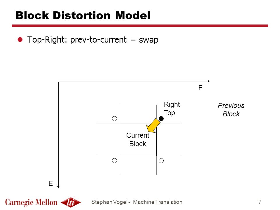 Stephan Vogel - Machine Translation8 Block Distortion Model lNeither top-left nor top-right: prev-to-current = disjoint F E Current Block Previous Block