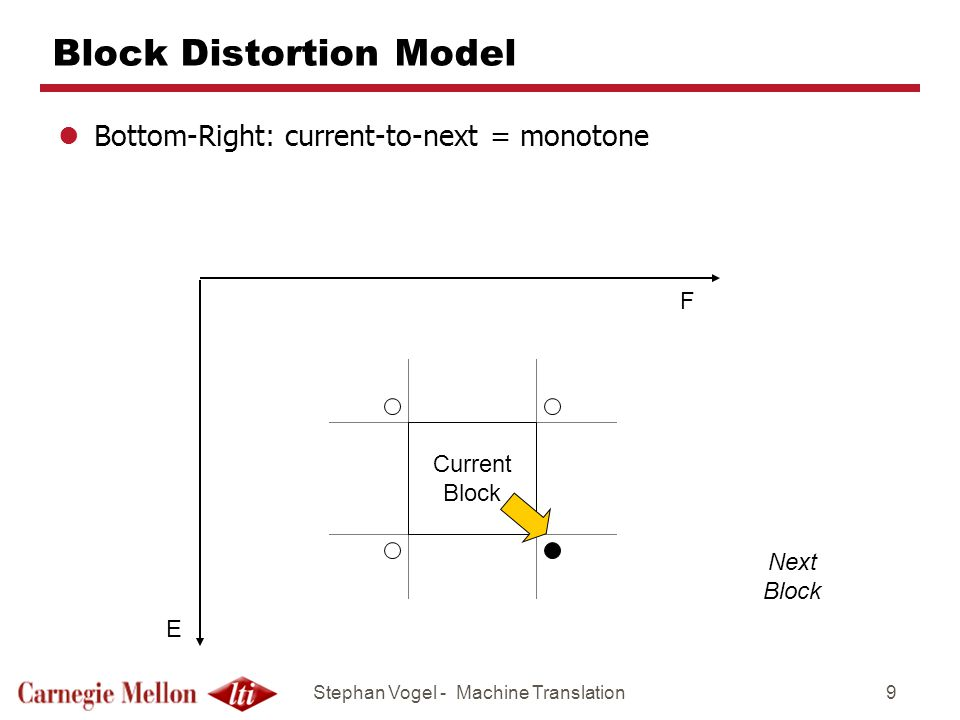 Stephan Vogel - Machine Translation9 Block Distortion Model lBottom-Right: current-to-next = monotone F E Current Block Next Block