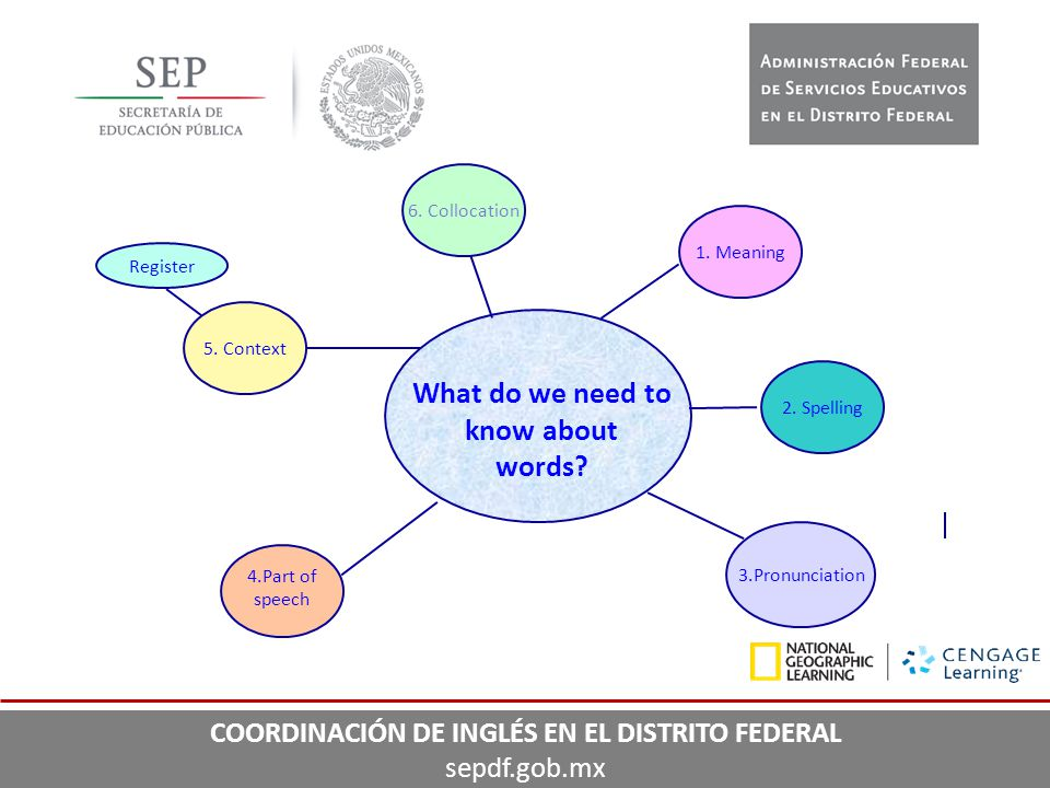 6. Collocation 5. Context Register 3.Pronunciation 4.Part of speech 2. Spelling What do we need to know about words? 1. Meaning COORDINACIÓN DE INGLÉS