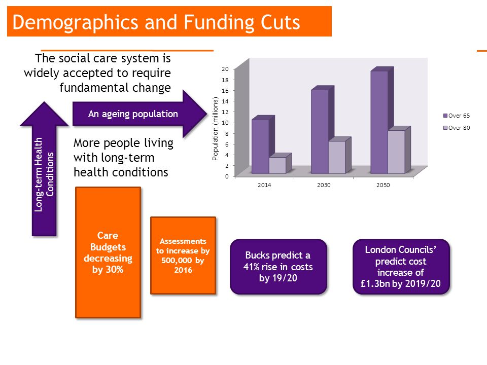 Demographics and Funding Cuts Population (millions) The social care system is widely accepted to require fundamental change An ageing population Long-term Health Conditions More people living with long-term health conditions Care Budgets decreasing by 30% Assessments to increase by 500,000 by 2016 Bucks predict a 41% rise in costs by 19/20 London Councils' predict cost increase of £1.3bn by 2019/20