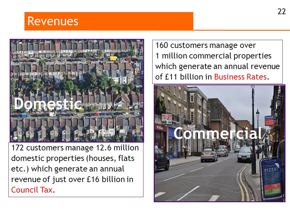 Revenues 22 160 customers manage over 1 million commercial properties which generate an annual revenue of £11 billion in Business Rates.