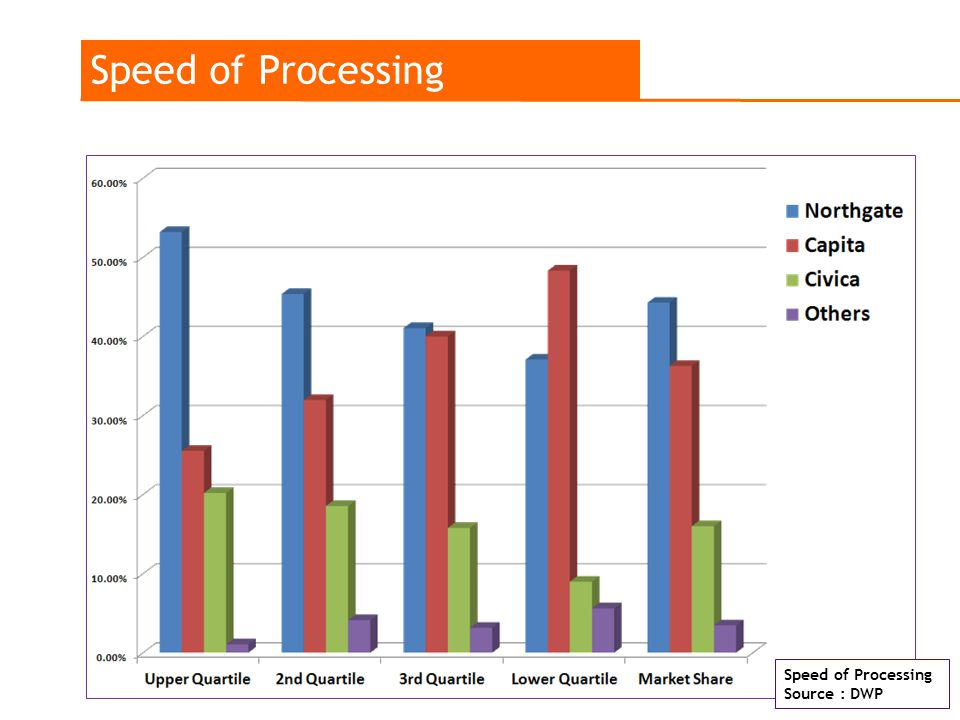 Speed of Processing Source : DWP Speed of Processing