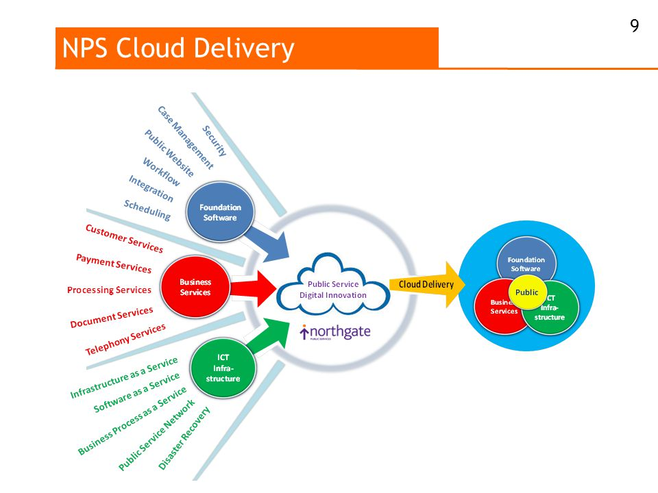 NPS Cloud Delivery 9