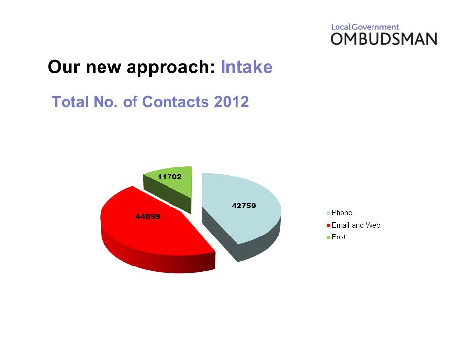 Total No. of Contacts 2012