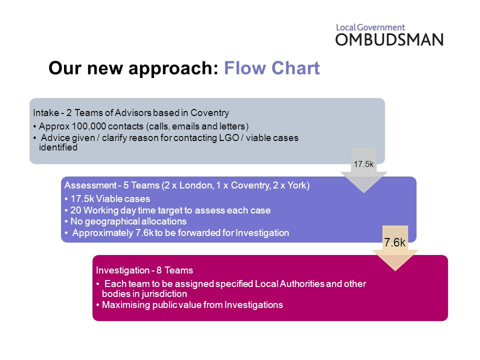 Our new approach: Flow Chart Intake - 2 Teams of Advisors based in Coventry Approx 100,000 contacts (calls, emails and letters) Advice given / clarify reason for contacting LGO / viable cases identified Assessment - 5 Teams (2 x London, 1 x Coventry, 2 x York) 17.5k Viable cases 20 Working day time target to assess each case No geographical allocations Approximately 7.6k to be forwarded for Investigation Investigation - 8 Teams Each team to be assigned specified Local Authorities and other bodies in jurisdiction Maximising public value from Investigations 17.5k 7.6k