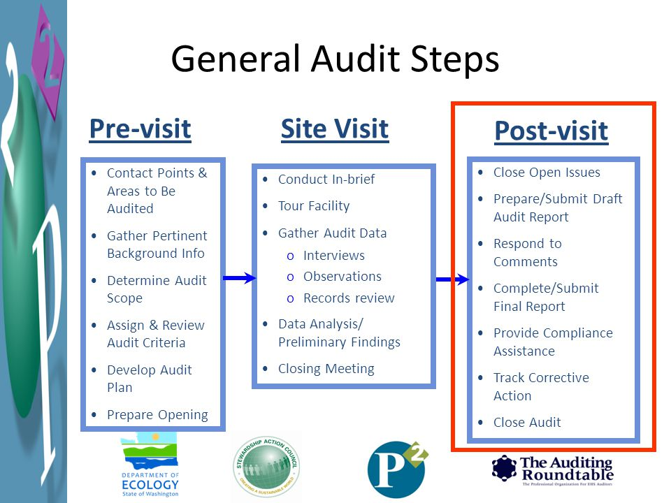 General Audit Steps Contact Points & Areas to Be Audited Gather Pertinent Background Info Determine Audit Scope Assign & Review Audit Criteria Develop Audit Plan Prepare Opening Conduct In-brief Tour Facility Gather Audit Data oInterviews oObservations oRecords review Data Analysis/ Preliminary Findings Closing Meeting Close Open Issues Prepare/Submit Draft Audit Report Respond to Comments Complete/Submit Final Report Provide Compliance Assistance Track Corrective Action Close Audit Pre-visit Post-visit Site Visit