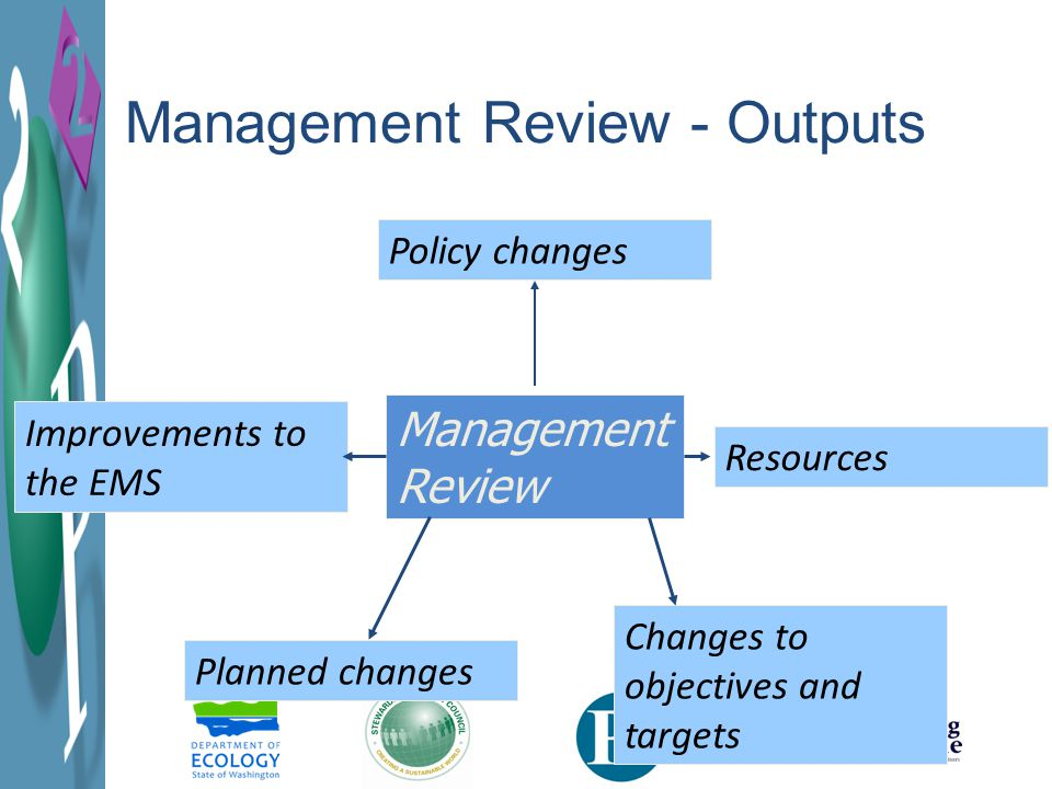 Management Review Policy changes Changes to objectives and targets Planned changes Improvements to the EMS Resources Management Review - Outputs