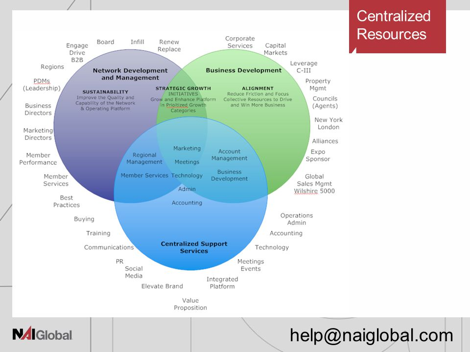 Centralized Resources help@naiglobal.com