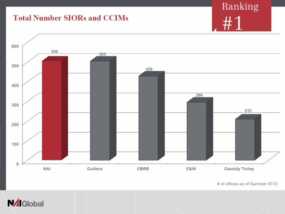 C-III & NAI 2013 $160 Billion Assets Under Management