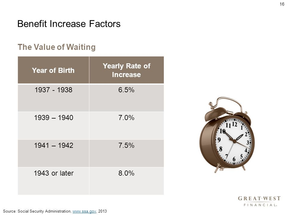 Source: Social Security Administration, www.ssa.gov, 2013www.ssa.gov Benefit Increase Factors The Value of Waiting Year of Birth Yearly Rate of Increase 1937 - 19386.5% 1939 – 19407.0% 1941 – 19427.5% 1943 or later8.0% 16