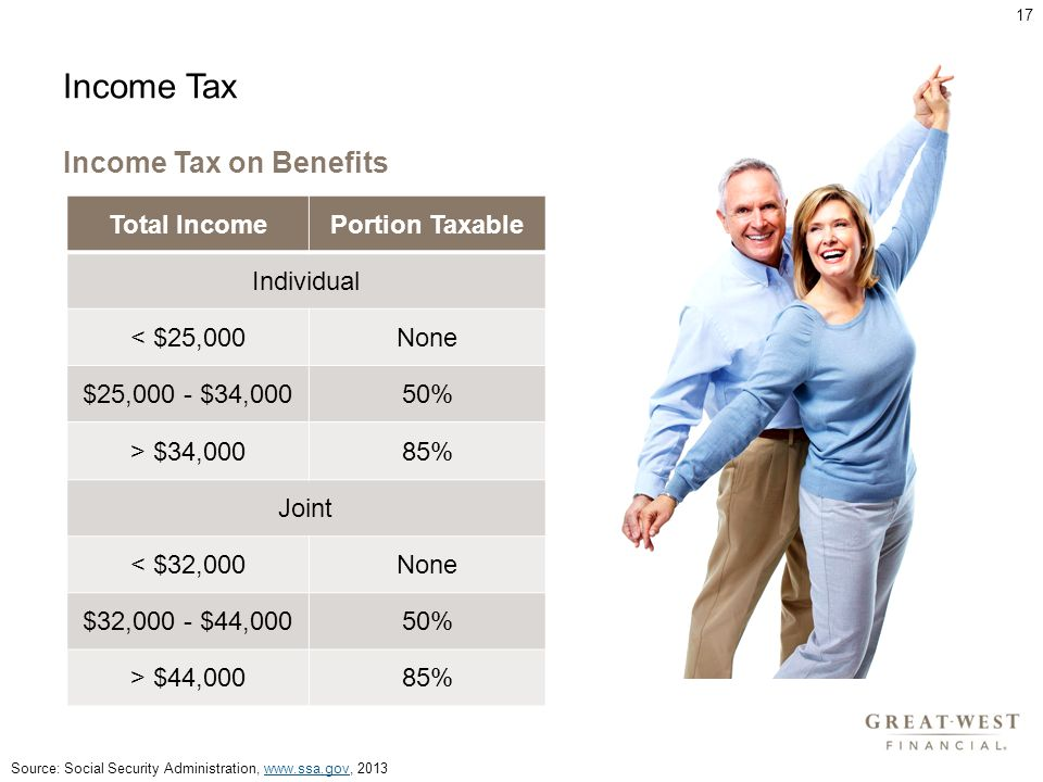 Source: Social Security Administration, www.ssa.gov, 2013www.ssa.gov Income Tax Income Tax on Benefits Total IncomePortion Taxable Individual < $25,000None $25,000 - $34,00050% > $34,00085% Joint < $32,000None $32,000 - $44,00050% > $44,00085% 17