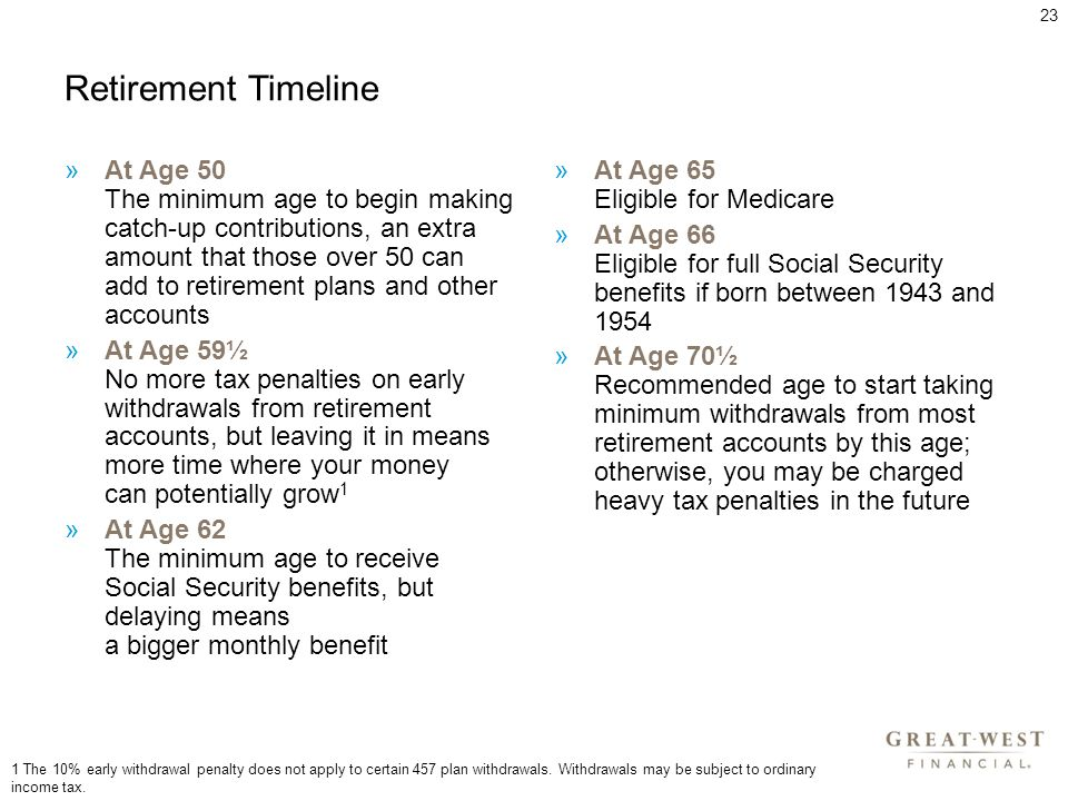 Retirement Timeline »At Age 50 The minimum age to begin making catch-up contributions, an extra amount that those over 50 can add to retirement plans and other accounts »At Age 59½ No more tax penalties on early withdrawals from retirement accounts, but leaving it in means more time where your money can potentially grow 1 »At Age 62 The minimum age to receive Social Security benefits, but delaying means a bigger monthly benefit »At Age 65 Eligible for Medicare »At Age 66 Eligible for full Social Security benefits if born between 1943 and 1954 »At Age 70½ Recommended age to start taking minimum withdrawals from most retirement accounts by this age; otherwise, you may be charged heavy tax penalties in the future 1 The 10% early withdrawal penalty does not apply to certain 457 plan withdrawals.