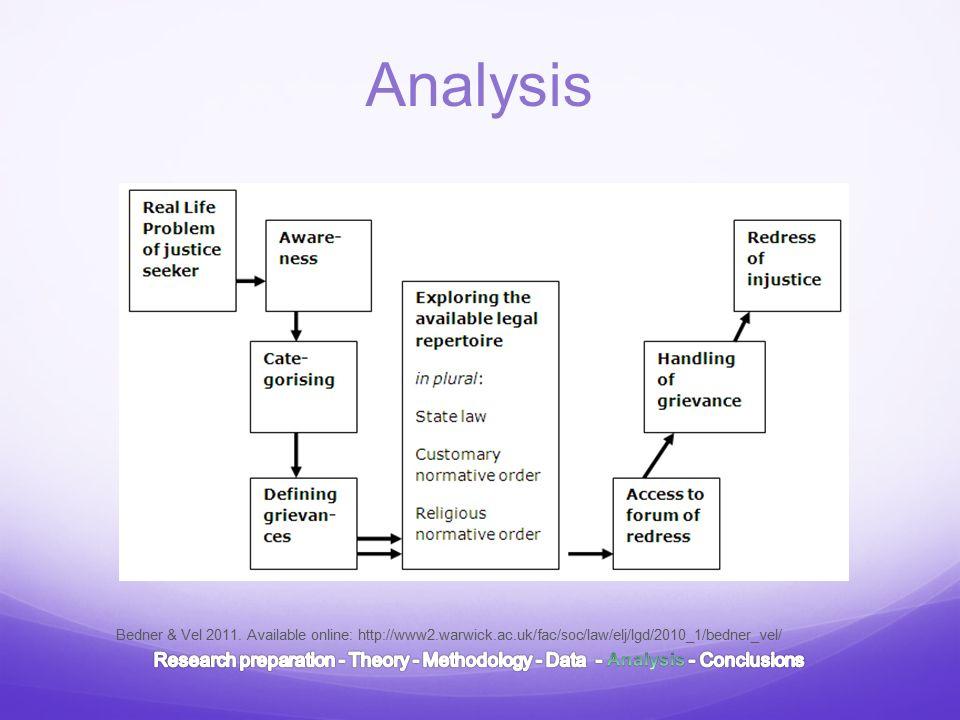 Analysis Bedner & Vel 2011.