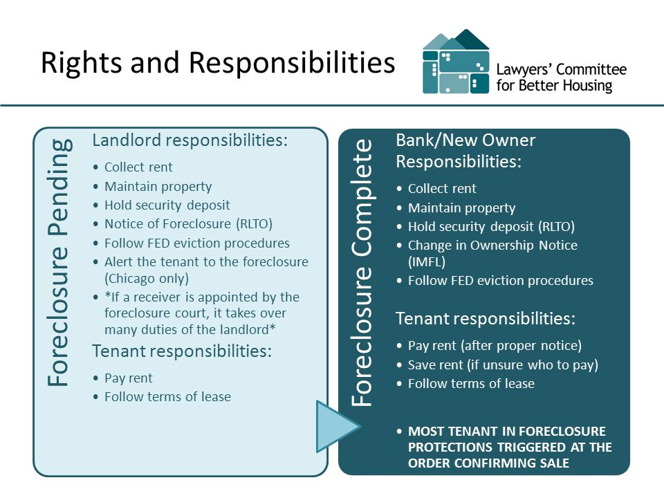 Rights and Responsibilities Foreclosure Pending Landlord responsibilities: Collect rent Maintain property Hold security deposit Notice of Foreclosure (RLTO) Follow FED eviction procedures Alert the tenant to the foreclosure (Chicago only) *If a receiver is appointed by the foreclosure court, it takes over many duties of the landlord* Tenant responsibilities: Pay rent Follow terms of lease Foreclosure Complete Bank/New Owner Responsibilities: Collect rent Maintain property Hold security deposit (RLTO) Change in Ownership Notice (IMFL) Follow FED eviction procedures Tenant responsibilities: Pay rent (after proper notice) Save rent (if unsure who to pay) Follow terms of lease MOST TENANT IN FORECLOSURE PROTECTIONS TRIGGERED AT THE ORDER CONFIRMING SALE