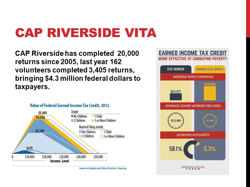 CAP RIVERSIDE VITA CAP Riverside has completed 20,000 returns since 2005, last year 162 volunteers completed 3,405 returns, bringing $4.3 million federal dollars to taxpayers.
