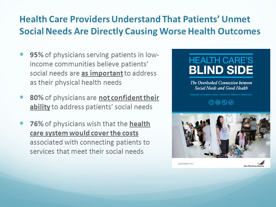 Health Care Providers Understand That Patients' Unmet Social Needs Are Directly Causing Worse Health Outcomes 95% of physicians serving patients in low- income communities believe patients' social needs are as important to address as their physical health needs 80% of physicians are not confident their ability to address patients' social needs 76% of physicians wish that the health care system would cover the costs associated with connecting patients to services that meet their social needs