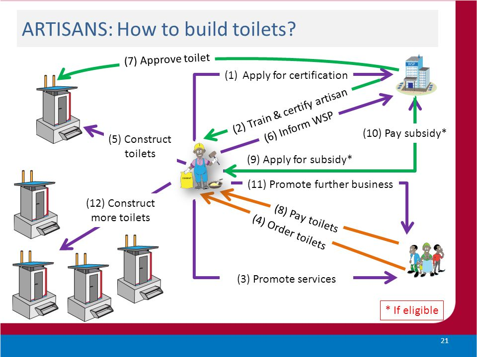 ARTISANS: How to build toilets? 21 (1)Apply for certification (2) Train & certify artisan (3) Promote services (4) Order toilets (5) Construct toilets