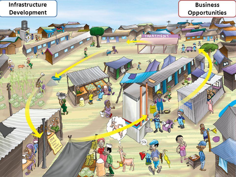 Presentation Outline 4 Infrastructure Development Business Opportunities