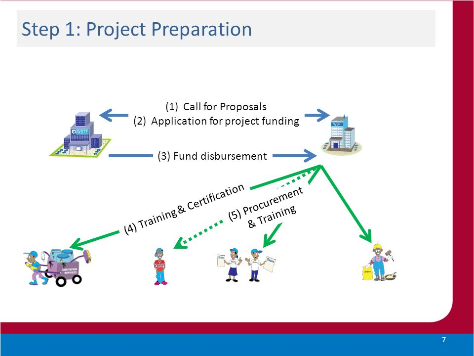 Step 2: Providing Toilets 8 (6) Marketing of SafiSan (6) Promotion of SafiSan (8) Construction of facility (7) Placing of order & payment
