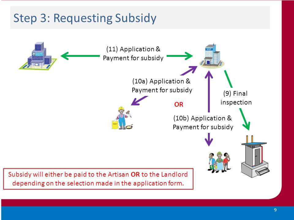 Step 3: Requesting Subsidy 9 (9) Final inspection (10a) Application & Payment for subsidy (11) Application & Payment for subsidy (10b) Application & P