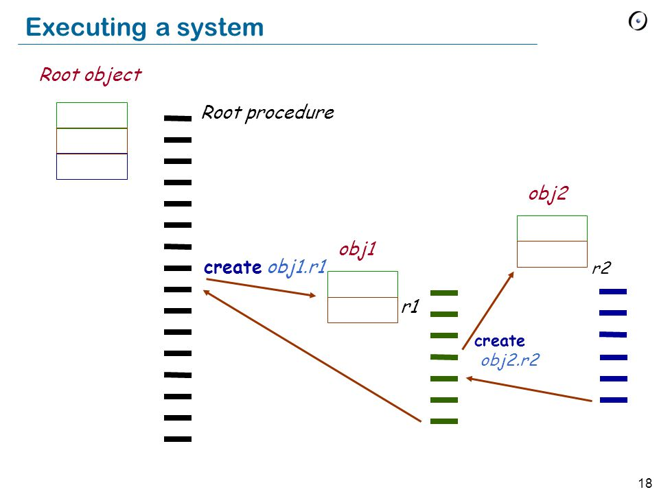 18 Root object Root procedure obj1 obj2 r1 r2 create obj1.r1 create obj2.r2 Executing a system