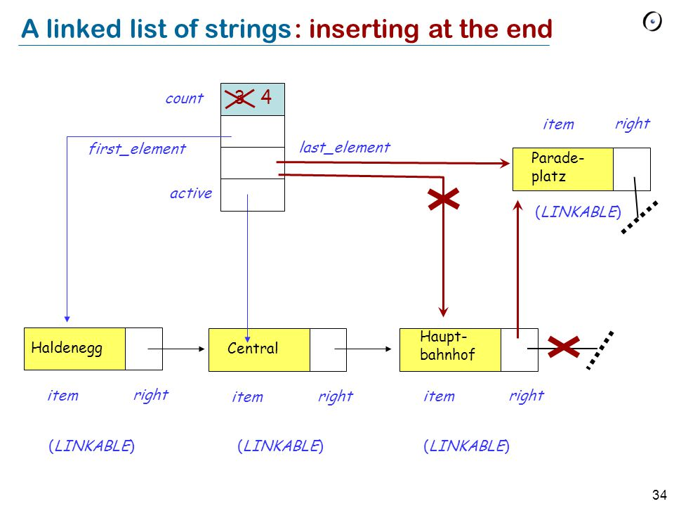 34 A linked list of strings Haldenegg item right Central item right Haupt- bahnhof item right (LINKABLE) first_element last_element active count 3 Parade- platz item right : inserting at the end (LINKABLE) 4