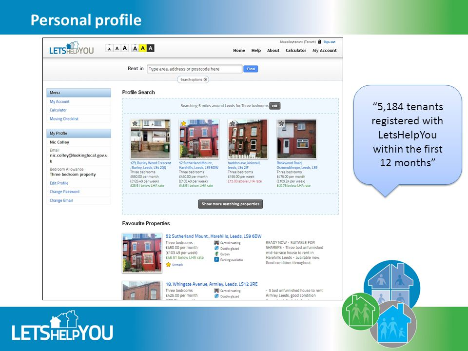 Personal profile 5,184 tenants registered with LetsHelpYou within the first 12 months