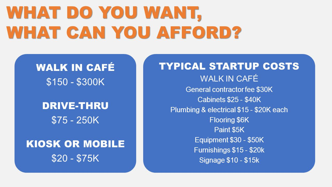 WALK IN CAFÉ $150 - $300K DRIVE-THRU $75 - 250K KIOSK OR MOBILE $20 - $75K TYPICAL STARTUP COSTS WALK IN CAFÉ General contractor fee $30K Cabinets $25 - $40K Plumbing & electrical $15 - $20K each Flooring $6K Paint $5K Equipment $30 - $50K Furnishings $15 - $20k Signage $10 - $15k WHAT DO YOU WANT, WHAT CAN YOU AFFORD