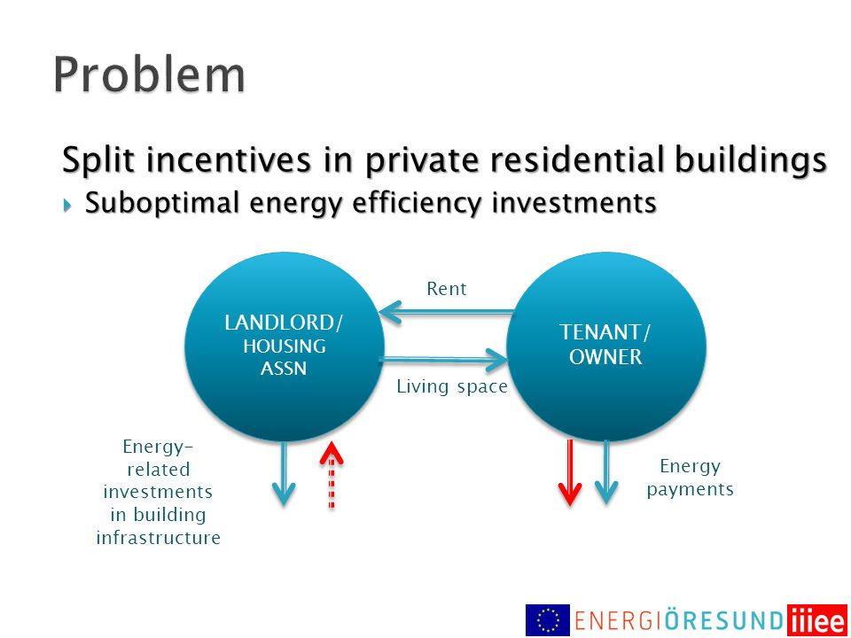 Split incentives in private residential buildings  Suboptimal energy efficiency investments LANDLORD/ HOUSING ASSN LANDLORD/ HOUSING ASSN TENANT/ OWN