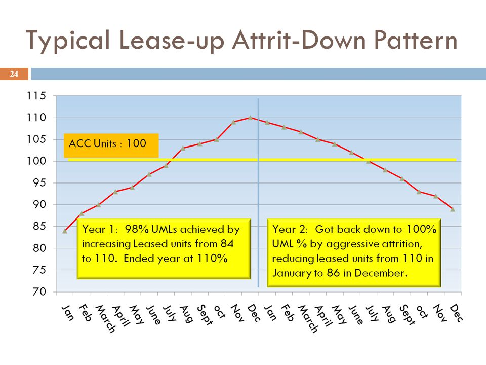 Typical Lease-up Attrit-Down Pattern 24