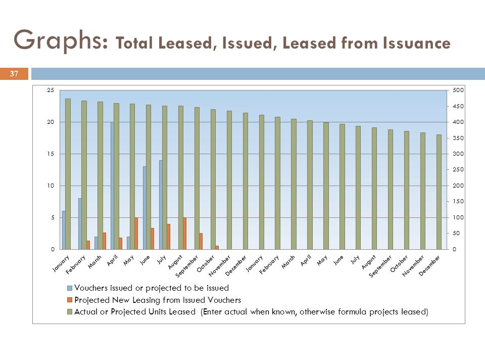 Graphs: Total Leased, Issued, Leased from Issuance 37