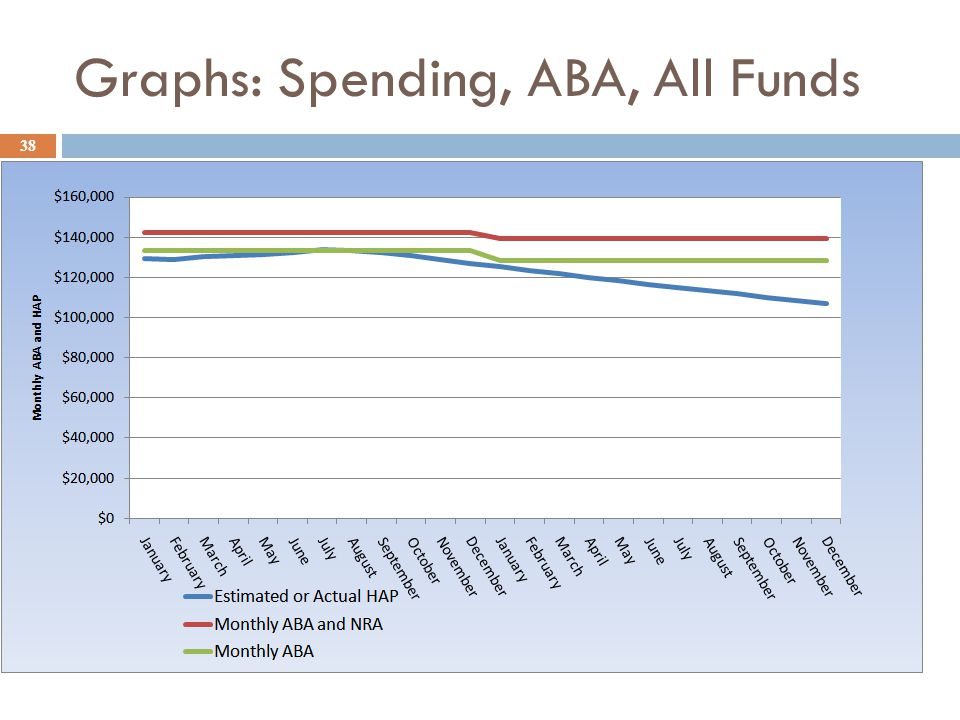 Graphs: Spending, ABA, All Funds 38
