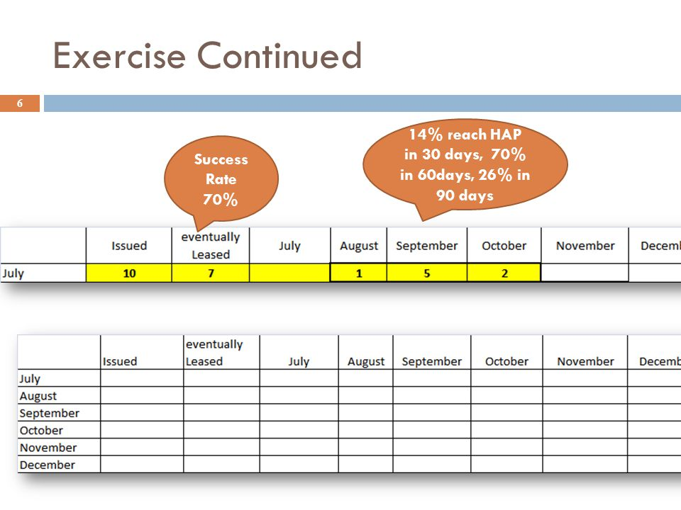 Exercise Continued 6 Success Rate 70% 14% reach HAP in 30 days, 70% in 60days, 26% in 90 days