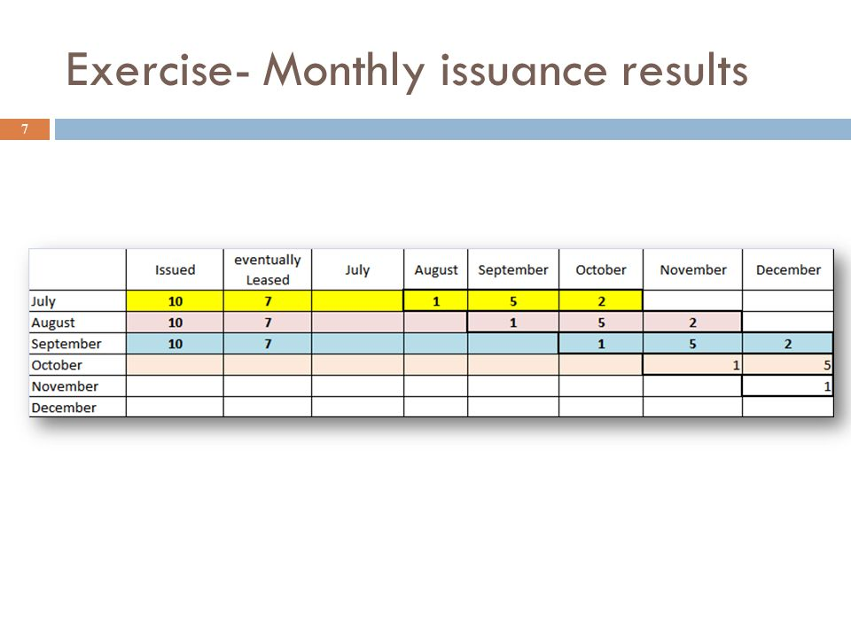Issuance and Leasing Activity 18 Vouchers leased 960 issued >>> 576 Leased >>> 2,067 UMLS gained