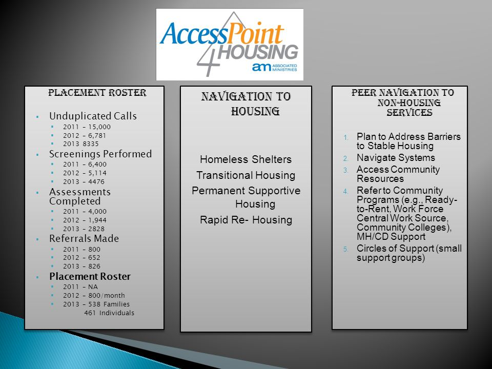 Placement roster  Unduplicated Calls  2011 – 15,000  2012 – 6,781  2013 8335  Screenings Performed  2011 – 6,400  2012 – 5,114  2013 – 4476  Assessments Completed  2011 – 4,000  2012 – 1,944  2013 – 2828  Referrals Made  2011 – 800  2012 – 652  2013 – 826  Placement Roster  2011 – NA  2012 – 800/month  2013 – 538 Families 461 Individuals Placement roster  Unduplicated Calls  2011 – 15,000  2012 – 6,781  2013 8335  Screenings Performed  2011 – 6,400  2012 – 5,114  2013 – 4476  Assessments Completed  2011 – 4,000  2012 – 1,944  2013 – 2828  Referrals Made  2011 – 800  2012 – 652  2013 – 826  Placement Roster  2011 – NA  2012 – 800/month  2013 – 538 Families 461 Individuals Peer navigation to non-housing services 1.